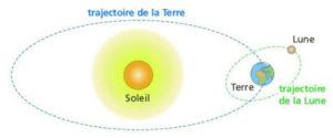 Trajectoire Terre - Lune le-soleil-le-soleil-est-notre-etoile Biodanza Gérard Nord Pas de Calais